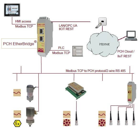 IoT-ready condition monitoring system with vibration monitors, cloud database and communication modules